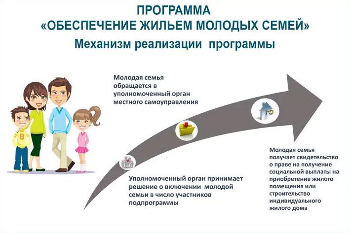 Механизм реализации программы Обеспечение жильем молодых семей